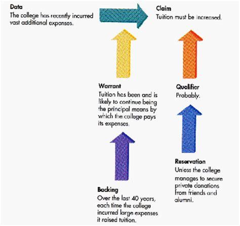 How to Write a Rhetorical Analysis Essay: Guides - A